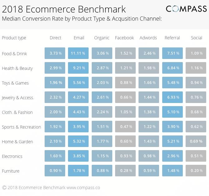 Comparaison des taux de conversion par secteur et par canal d'acquisition (source: Compass)