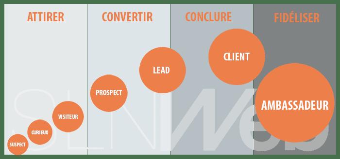 Génération de leads puis de clients