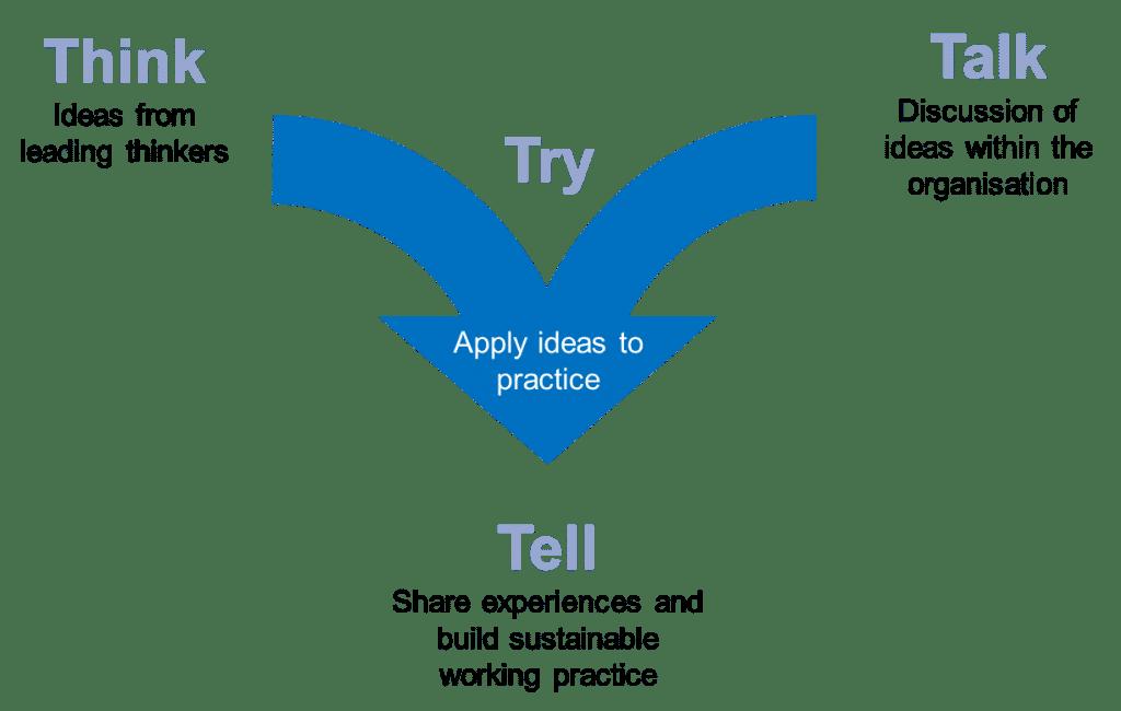 Les 3 T des marketeurs : Think, Try, Talk, Tell