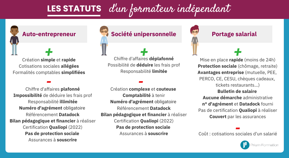 Les statuts d'un formateur indépendant