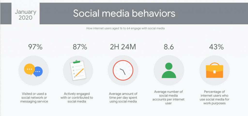 Social Media usages