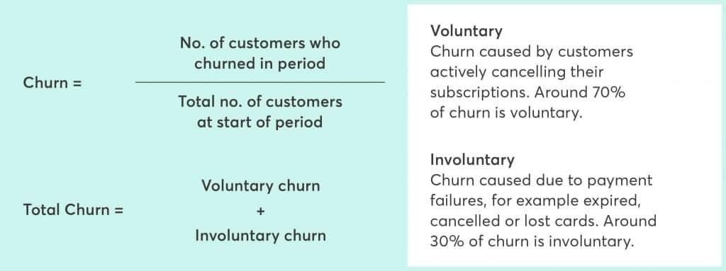 taux de churn volontaire et involontaire
