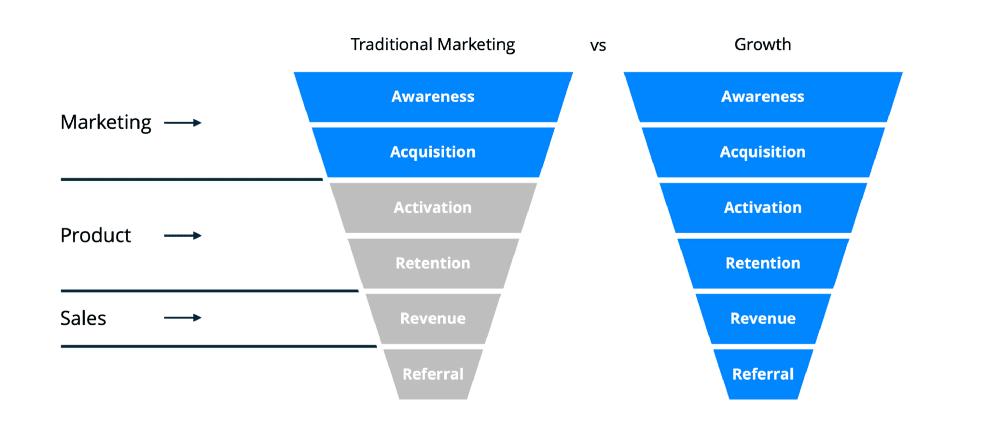growth hacking vs marketing