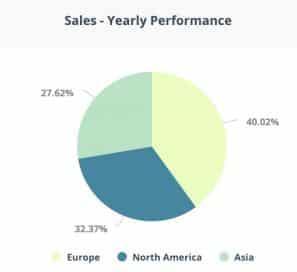 graphiques à secteurs pour reporting