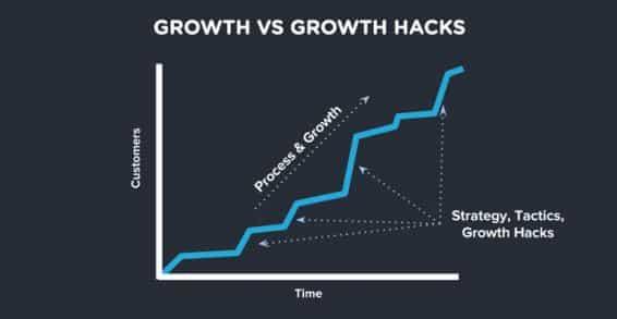 Growth Hack croissance