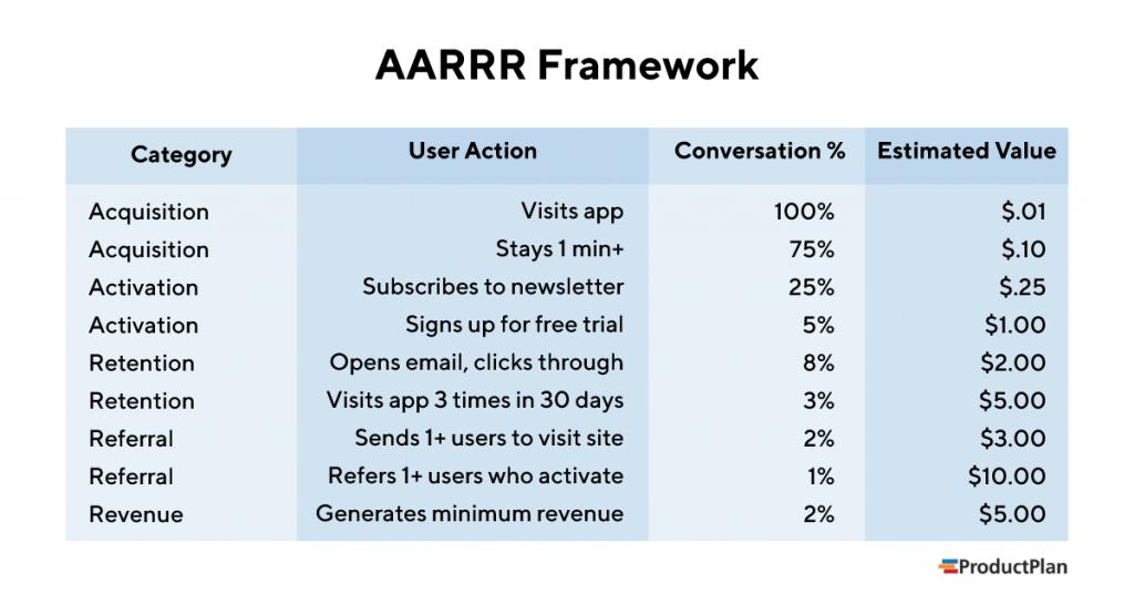 AARRR growth hacking appliqué