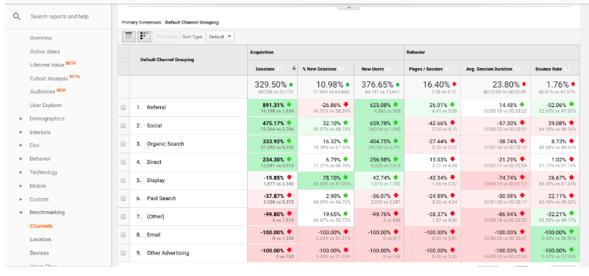 benchmark reporting Google Analytics