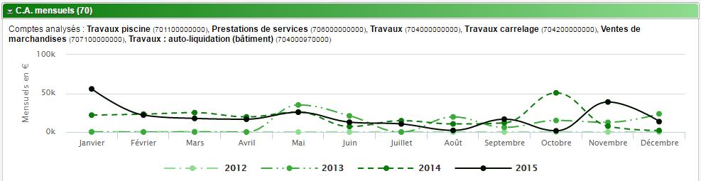 graphique en courbe pour reporting