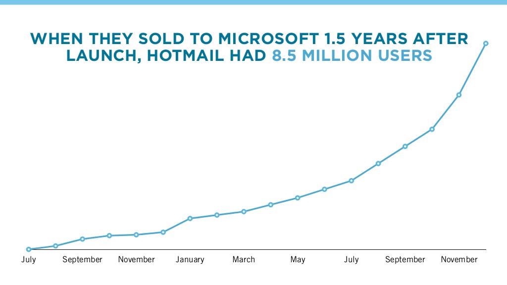 croissance de hotmail growth hacking