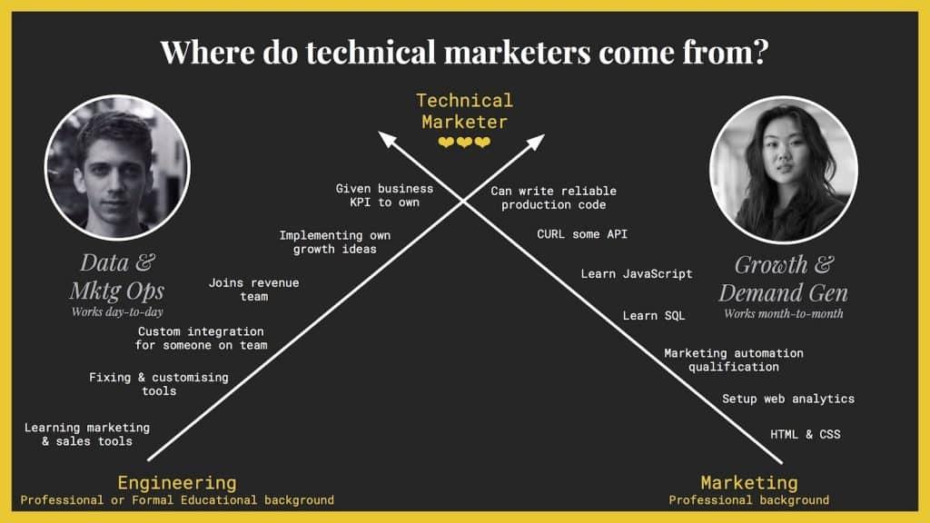 marketeur technique ou growth hacker