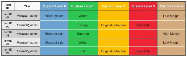 exemple custom labels shopping