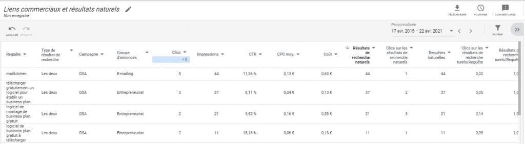 rapport Google Ads sur les liens commerciaux et les résultats naturels