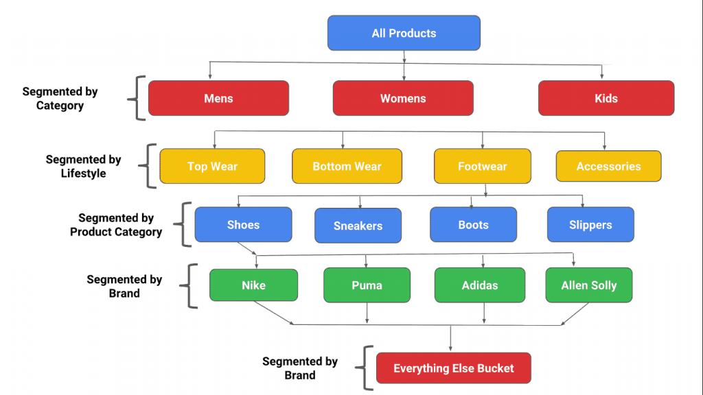 flux produits google shopping segmenté
