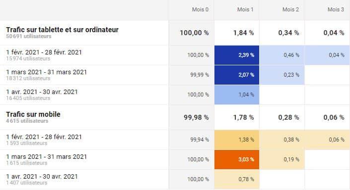 Analyse cohortes google analytics