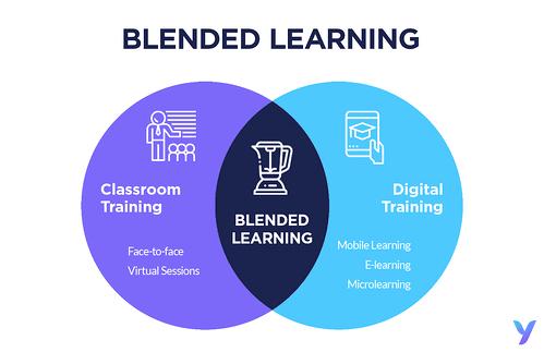 Qu'est-ce que le blended learning ?Source Kapitec
