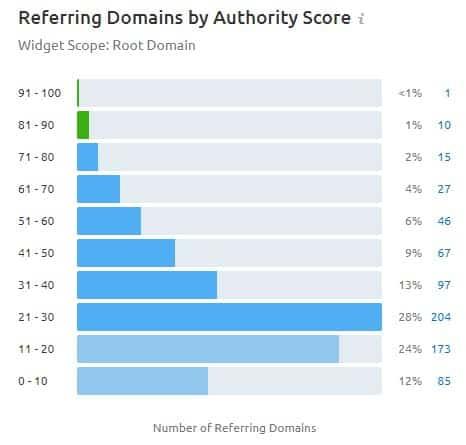distribution backlinks par autorite