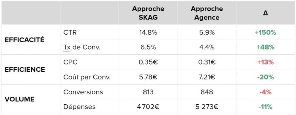 approche SKAG Vs Agence