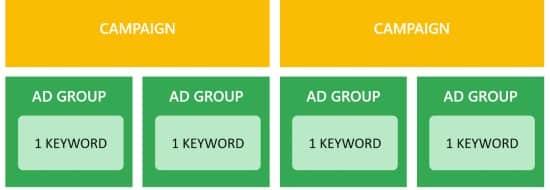 La méthode SKAG sur Google Ads, ou comment diminuer son CPA de -20%