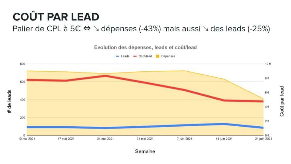 Coût par lead