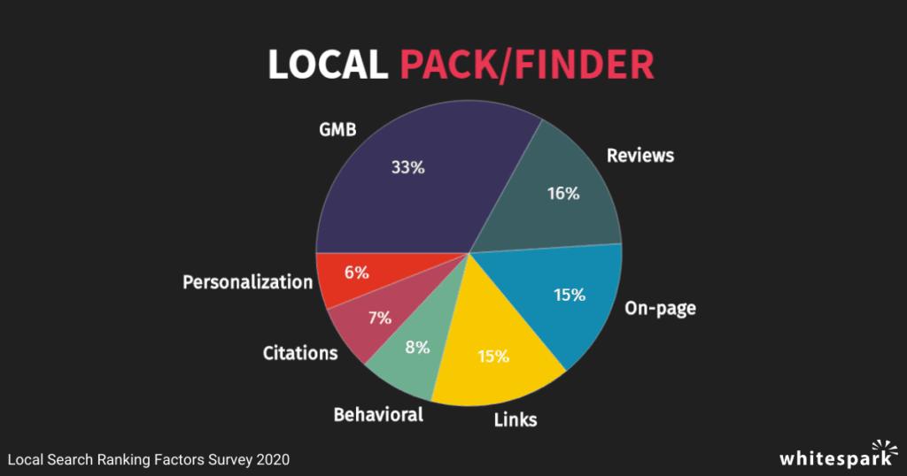 facteurs influence seo local