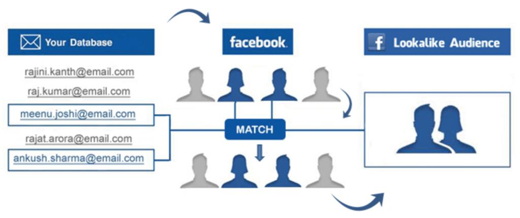 lookalike audiences facebook