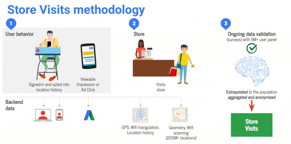 store visits Google Ads (mesure des visites en magasin)