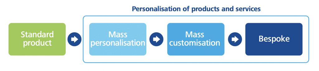 Marketing produit personnalisation