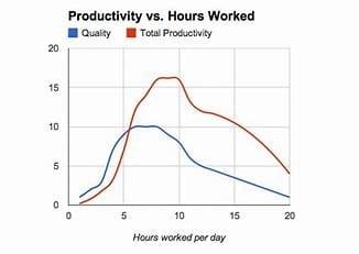 relation entre productivité et heures travaillées