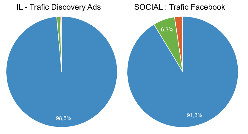 Trafic mobile Discovery Ads vs Facebook