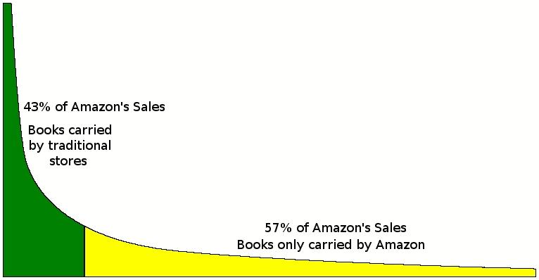 vente de livres chez Amazon