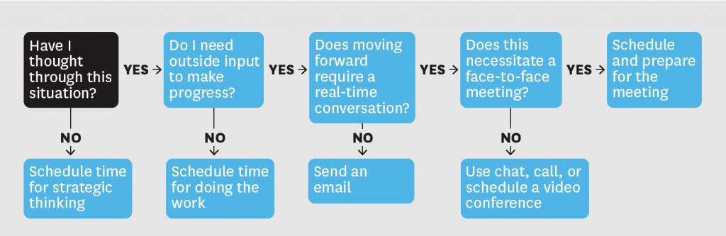 Organiser ou non une réunion