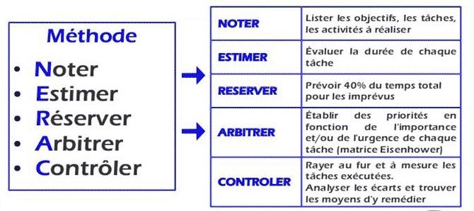 méthode NERAC