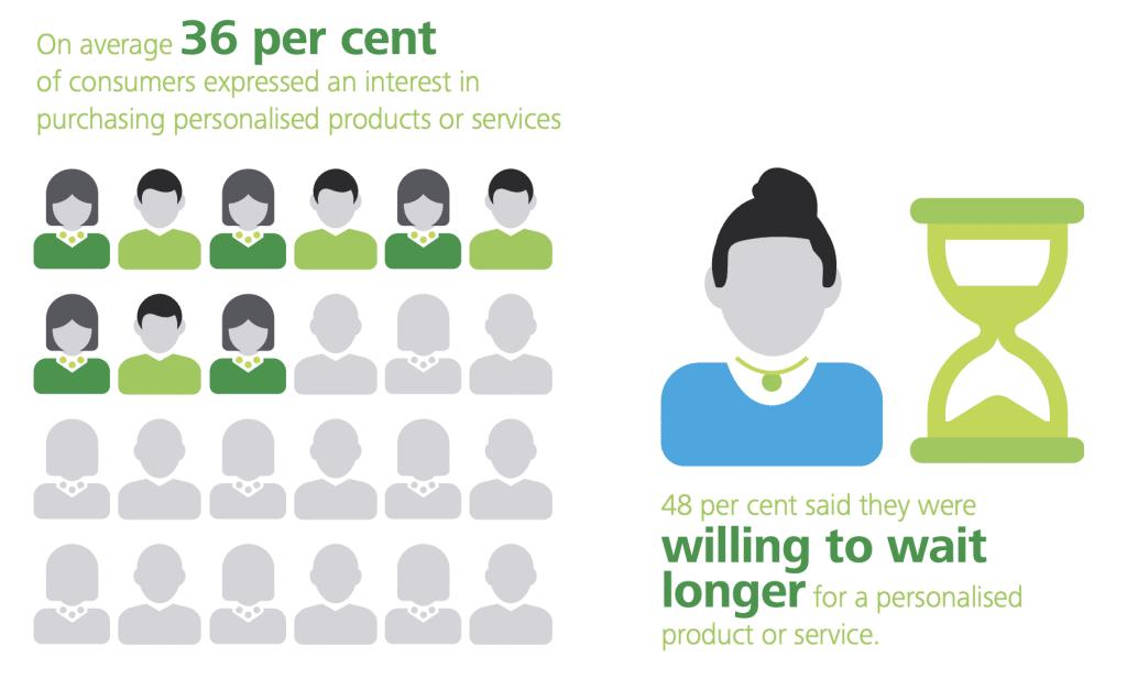 % de consommateurs intéressés par un produit personnalisé