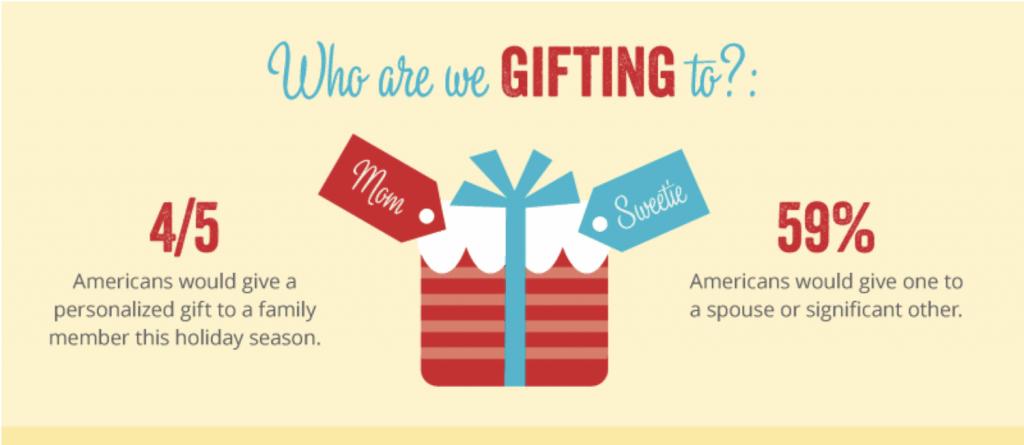 cadeaux personnalisés aux US
