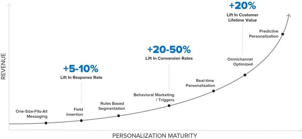 personnalization maturity